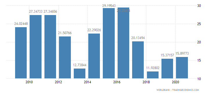 pakistan total reserves percent of total external debt wb data