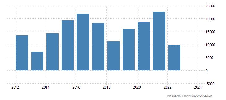 pakistan total reserves wb data