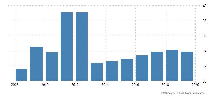 pakistan total tax rate percent of profit wb data