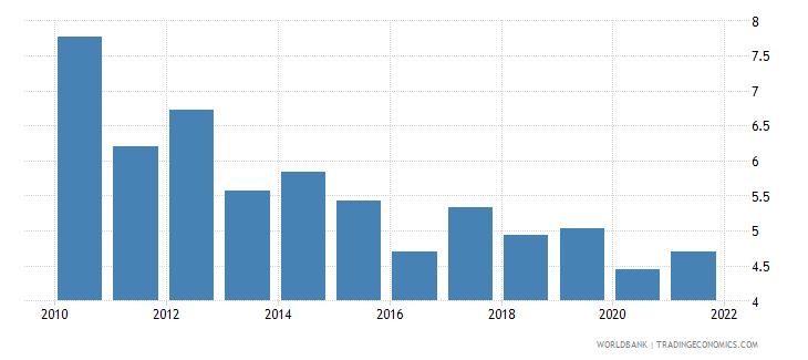 pakistan trade in services percent of gdp wb data