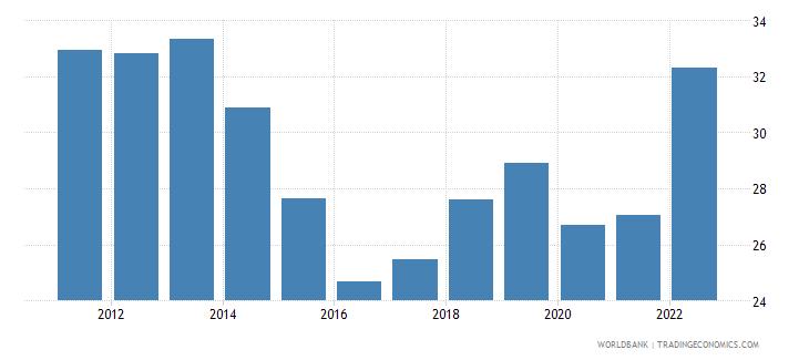 pakistan trade percent of gdp wb data