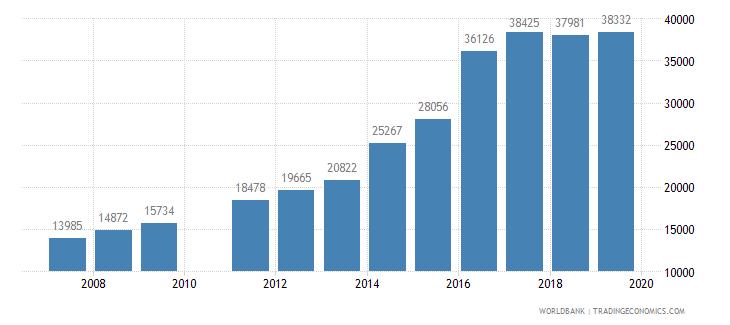 pakistan trademark applications total wb data