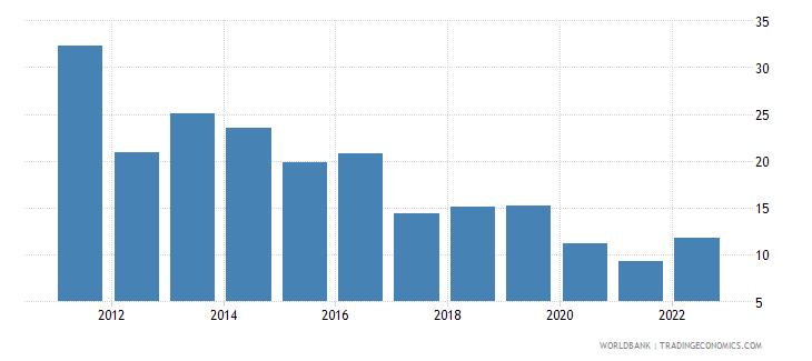 pakistan transport services percent of service exports bop wb data