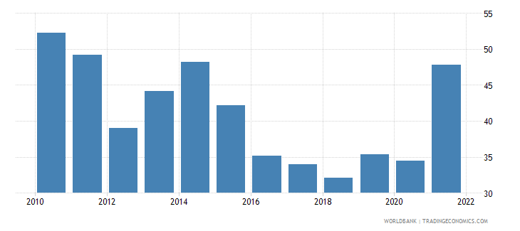 pakistan transport services percent of service imports bop wb data