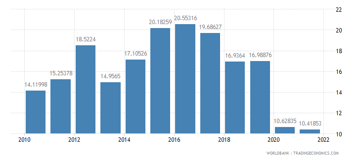 pakistan travel services percent of commercial service imports wb data