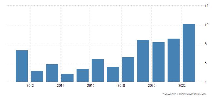 pakistan travel services percent of service exports bop wb data
