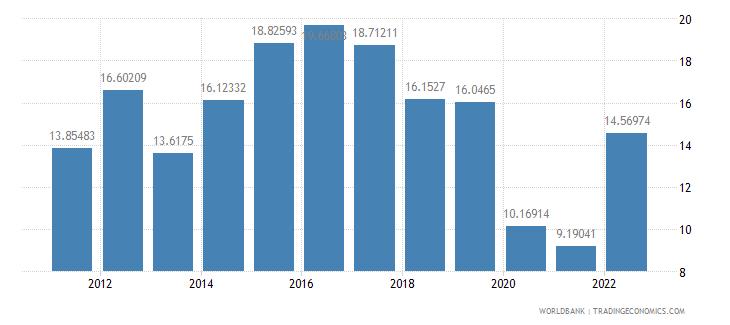 pakistan travel services percent of service imports bop wb data