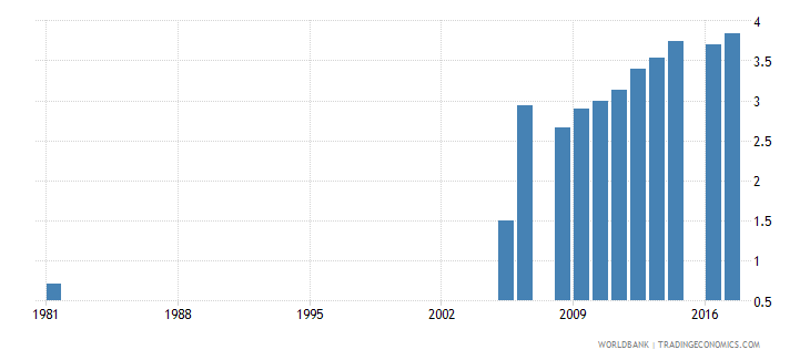 pakistan uis mean years of schooling of the population age 25 female wb data
