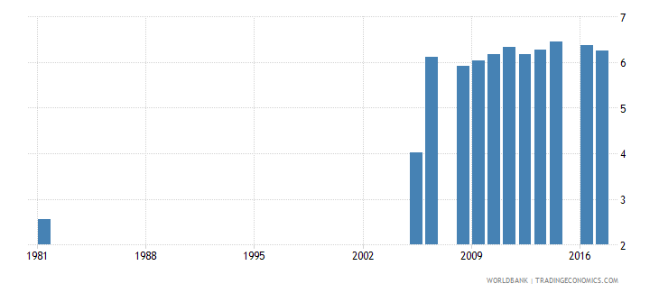 pakistan uis mean years of schooling of the population age 25 male wb data