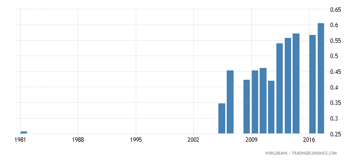 pakistan uis percentage of population age 25 with at least completed lower secondary education isced 2 or higher gender parity index wb data