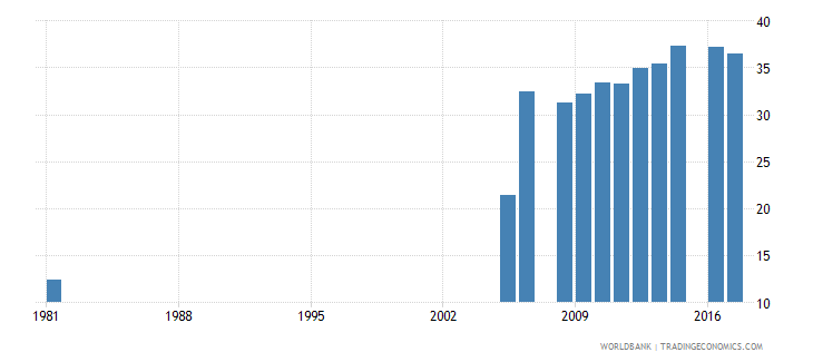 pakistan uis percentage of population age 25 with at least completed lower secondary education isced 2 or higher total wb data