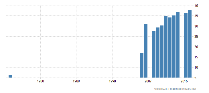 pakistan uis percentage of population age 25 with at least completed primary education isced 1 or higher female wb data