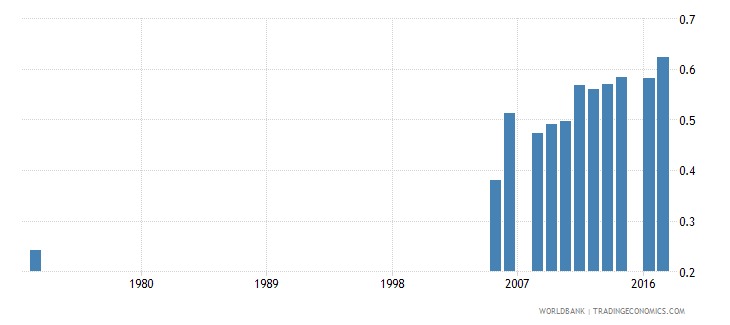 pakistan uis percentage of population age 25 with at least completed primary education isced 1 or higher gender parity index wb data