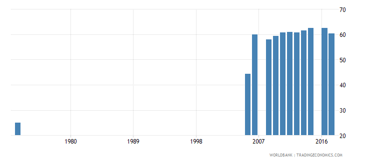 pakistan uis percentage of population age 25 with at least completed primary education isced 1 or higher male wb data