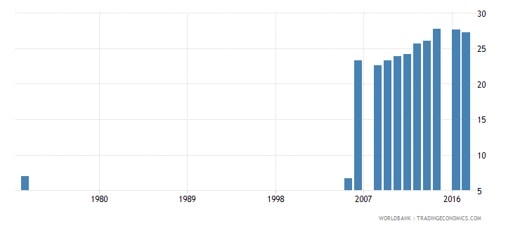 pakistan uis percentage of population age 25 with at least completed upper secondary education isced 3 or higher total wb data