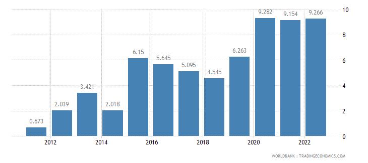 pakistan unemployment female percent of female labor force wb data
