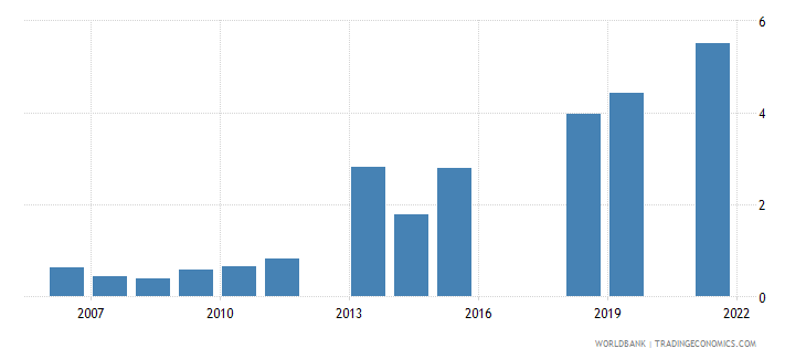 pakistan unemployment male percent of male labor force national estimate wb data