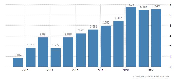 pakistan unemployment male percent of male labor force wb data