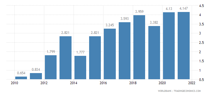 pakistan unemployment male percent of male labor force wb data
