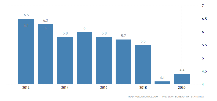 unemployment rate data chart calendar unemployment rate