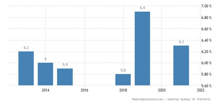 Pakistan Unemployment Rate | 2019 | Data | Chart | Calendar