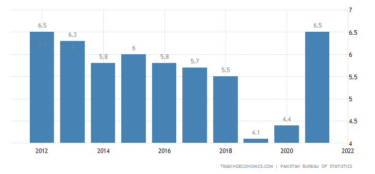 Pakistan Unemployment Rate