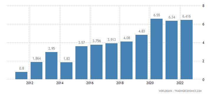 pakistan unemployment total percent of total labor force wb data