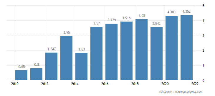 pakistan unemployment total percent of total labor force wb data
