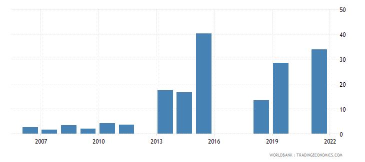 pakistan unemployment with advanced education female wb data