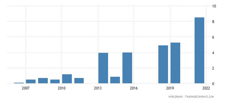 pakistan unemployment with basic education female wb data
