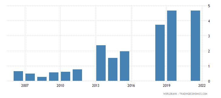 pakistan unemployment with basic education male wb data