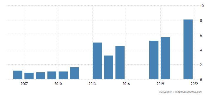 pakistan unemployment with intermediate education male wb data