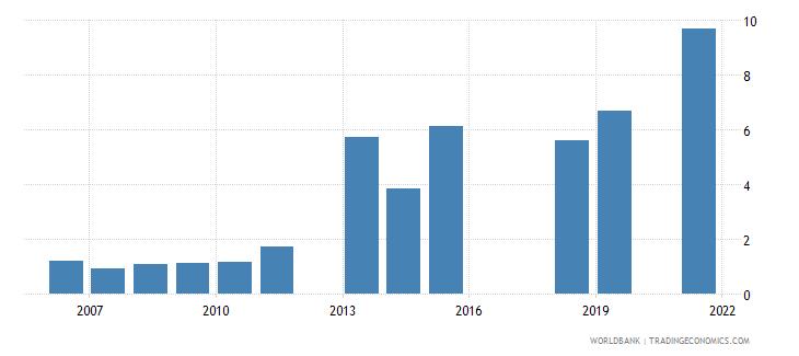 pakistan unemployment with intermediate education percent of total unemployment wb data
