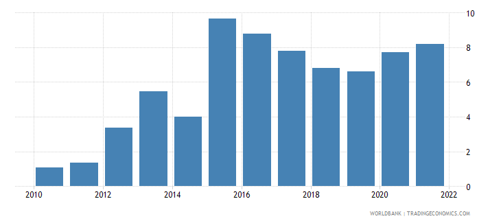 pakistan unemployment youth female percent of female labor force ages 15 24 wb data