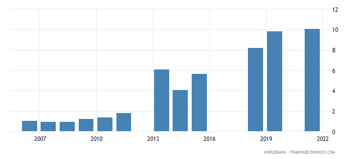 pakistan unemployment youth male percent of male labor force ages 15 24 national estimate wb data