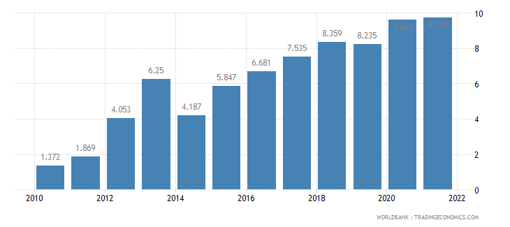 pakistan unemployment youth male percent of male labor force ages 15 24 wb data