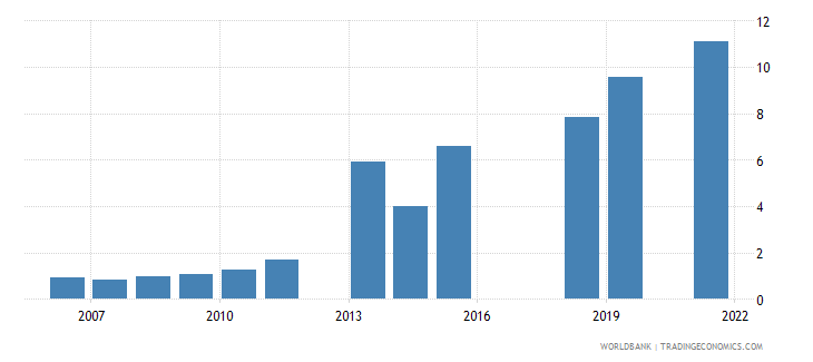 pakistan unemployment youth total percent of total labor force ages 15 24 national estimate wb data