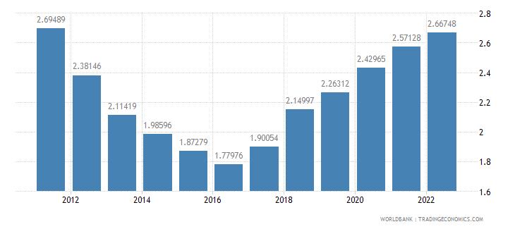 pakistan urban population growth annual percent wb data