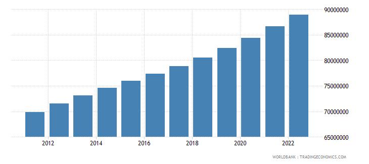 pakistan urban population wb data