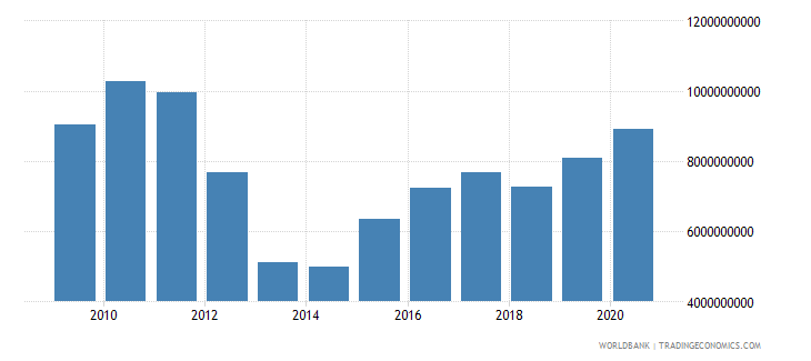pakistan use of imf credit dod us dollar wb data