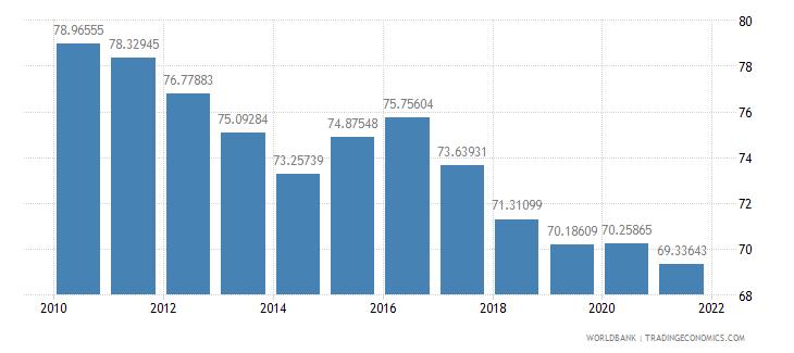 pakistan vulnerable employment female percent of female employment wb data