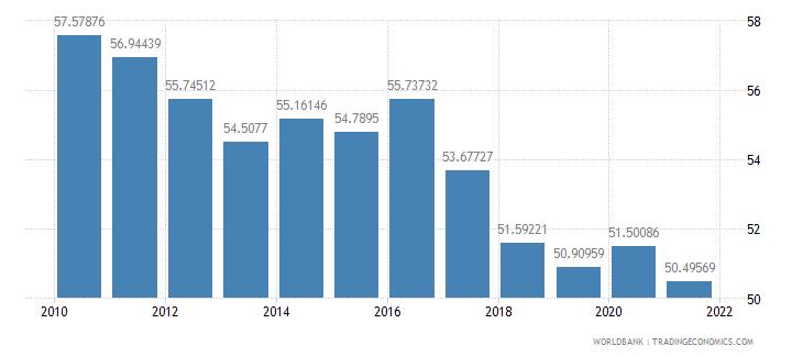 pakistan vulnerable employment male percent of male employment wb data