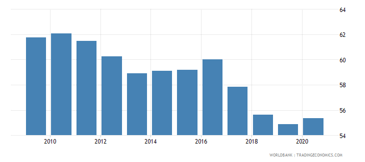 pakistan vulnerable employment total percent of total employment wb data