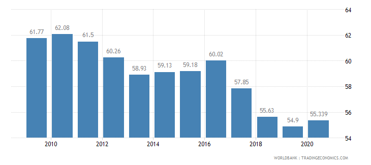 pakistan vulnerable employment total percent of total employment wb data