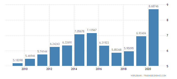 pakistan workers remittances and compensation of employees received percent of gdp wb data