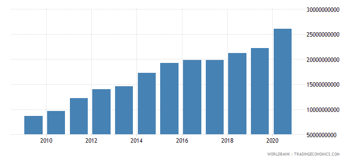 pakistan workers remittances and compensation of employees received us dollar wb data