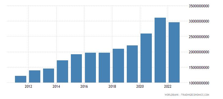 pakistan workers remittances receipts bop us dollar wb data