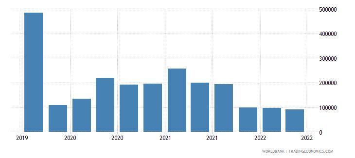 palau 01_cross border loans from bis reporting banks wb data