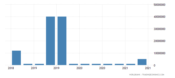 palau 09_insured export credit exposures berne union wb data
