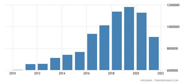 palau adjusted savings carbon dioxide damage us dollar wb data